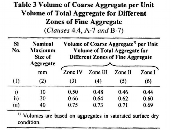 Table-3-Volume-of-Coarse-Aggregate.jpg