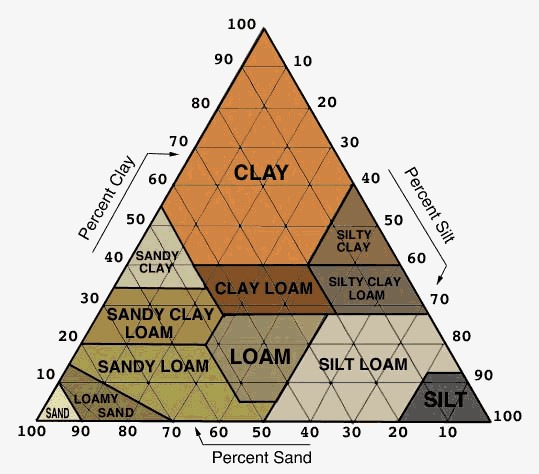 Classification of soils how to determine the type of for Where to find soil