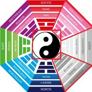 Feng Shui for your Homes