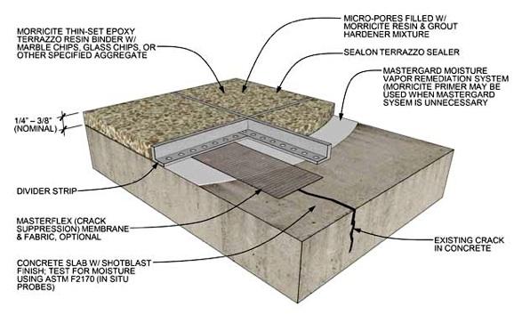 Terrazzo Flooring Or Mosaic Flooring Installation