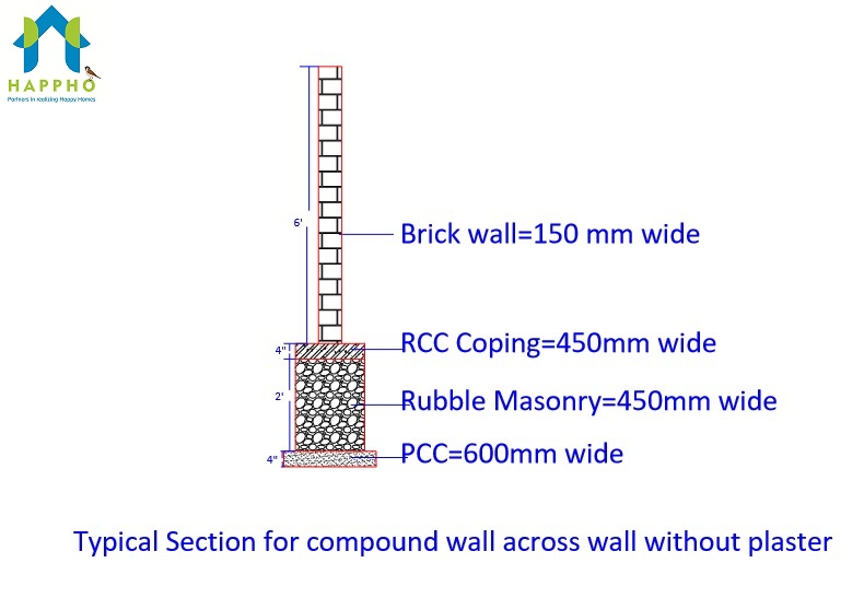 Masonary Compound Wall Section between Coloumns