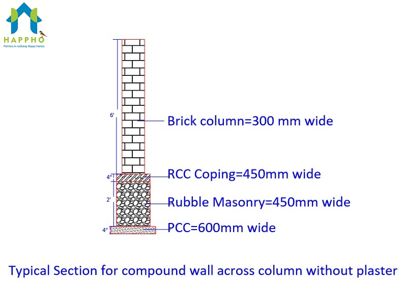 Masonary Compound Wall Section near brick coloumns