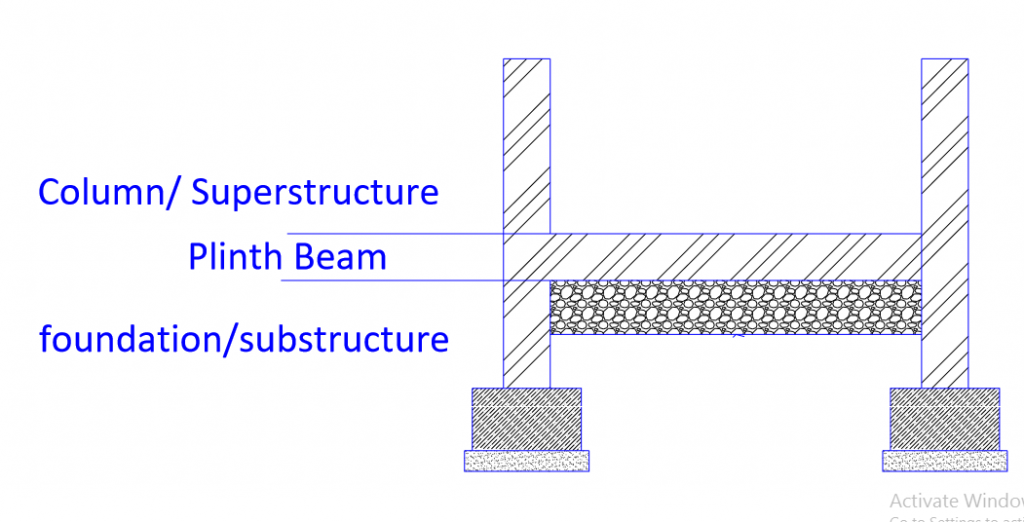 Importance of Plinth Beam