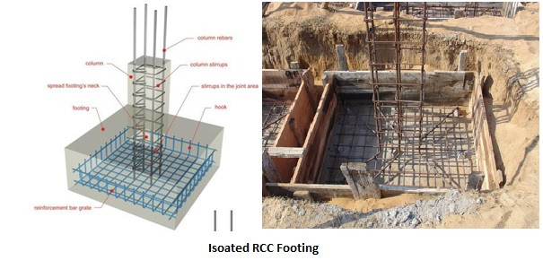 Tips And Checks For Constructing Rcc Foundation Properly