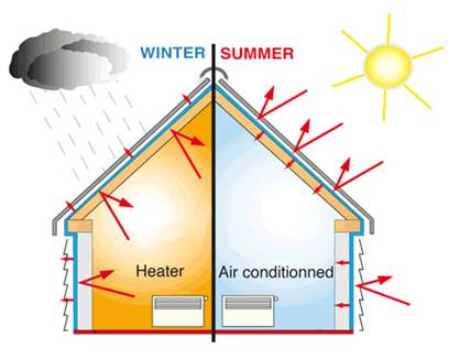 Protecting House In Summer And Winter Season